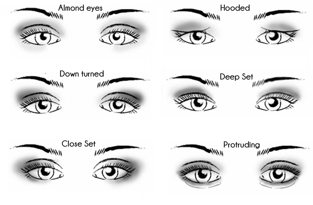 The Ideal Eyeliner for the Shape of Your Eyes